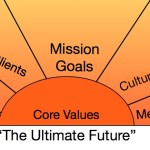 Mission: Your Company's Ultimate Destination