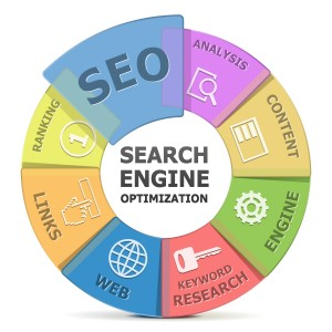 Search engine optimization for veterinary business